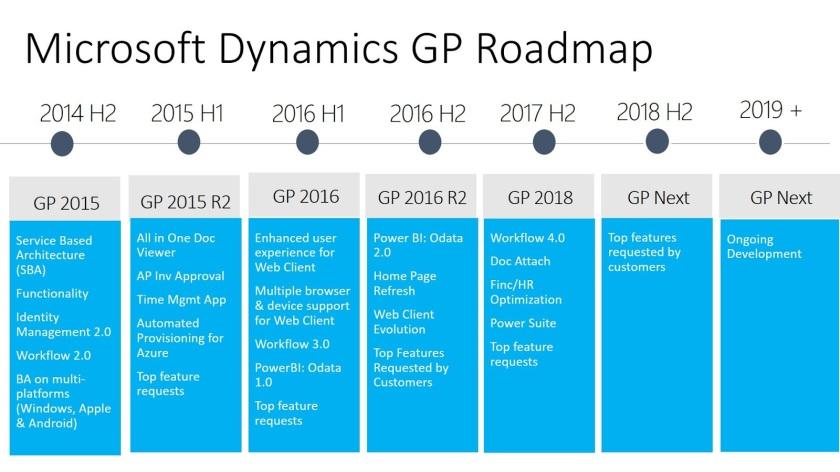 Roadmap of Microsoft Dynamics GP